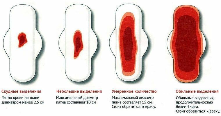 Почему бывают выделения кровяные