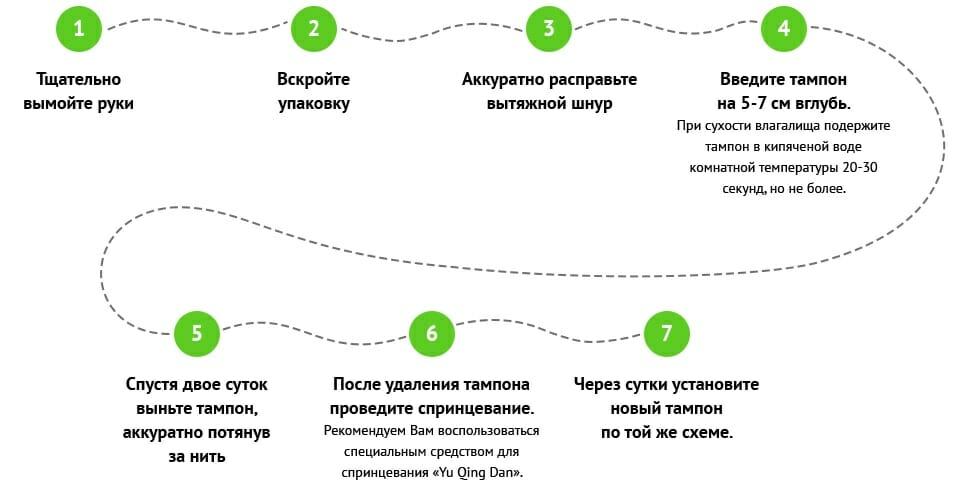 Правила введения фитотампонов